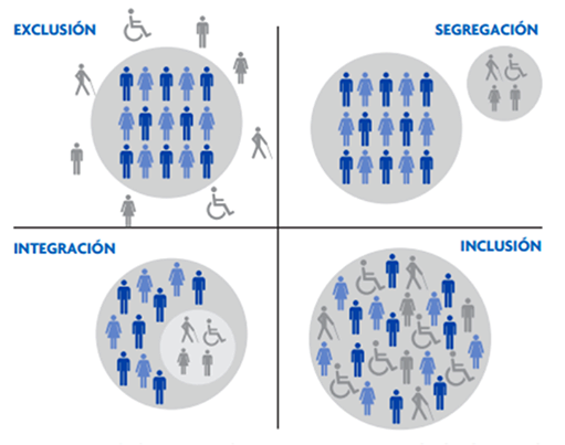 Inclusion, Exclusion, Integration, Segregation