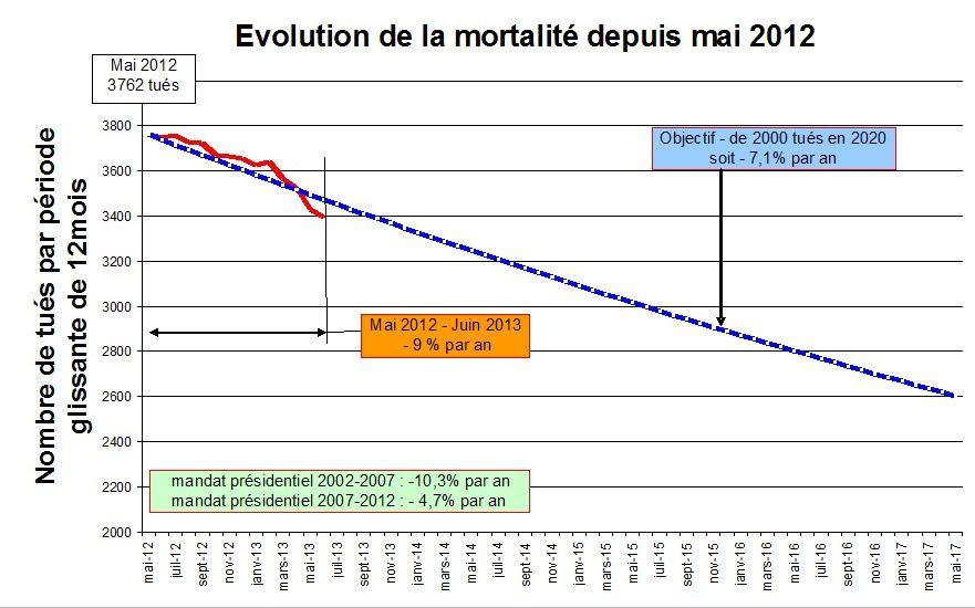 Evolution de la mortalité sur les routes depuis mai 2012 - source: JML & ONISR
