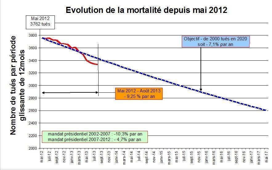 Evolution de la mortalité routière depuis 2012