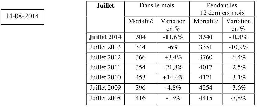 Mortalité sur les routes : dérive au niveau national et local...