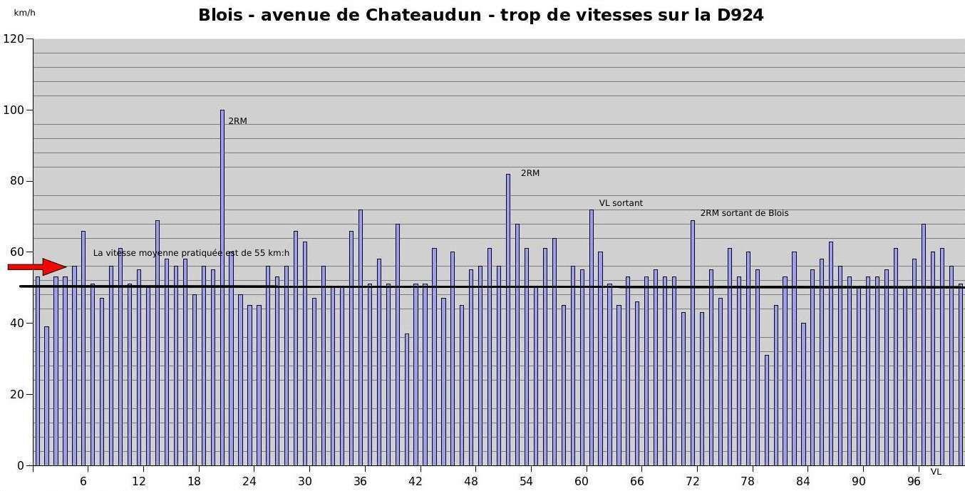 Blois avenue de Chateaudun, plus de 50 % des motorisés roulent au dessus des 50 km/h en ville !