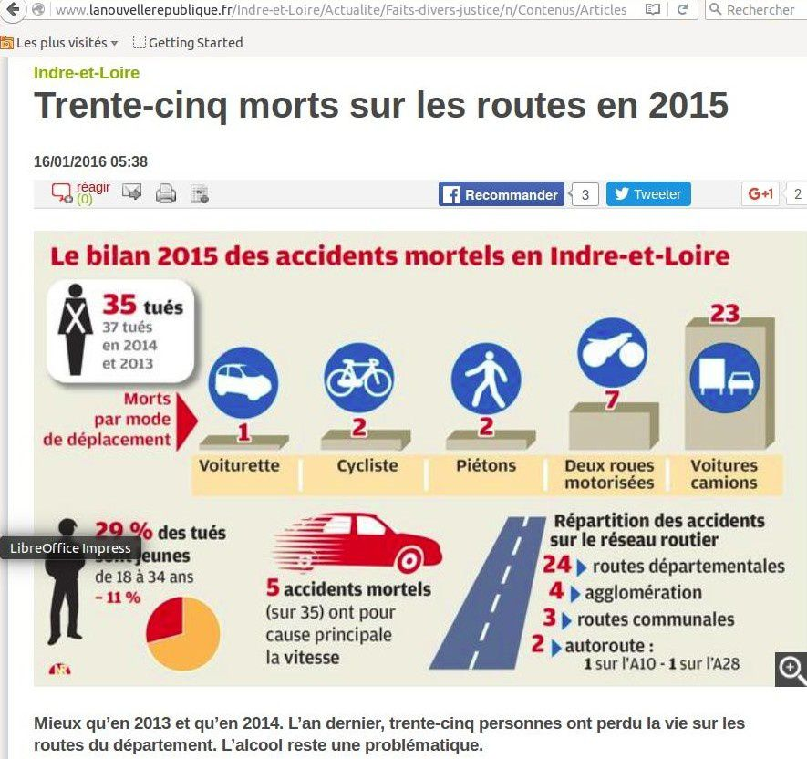Bilan 2015 des accidents mortels en Indre et Loire