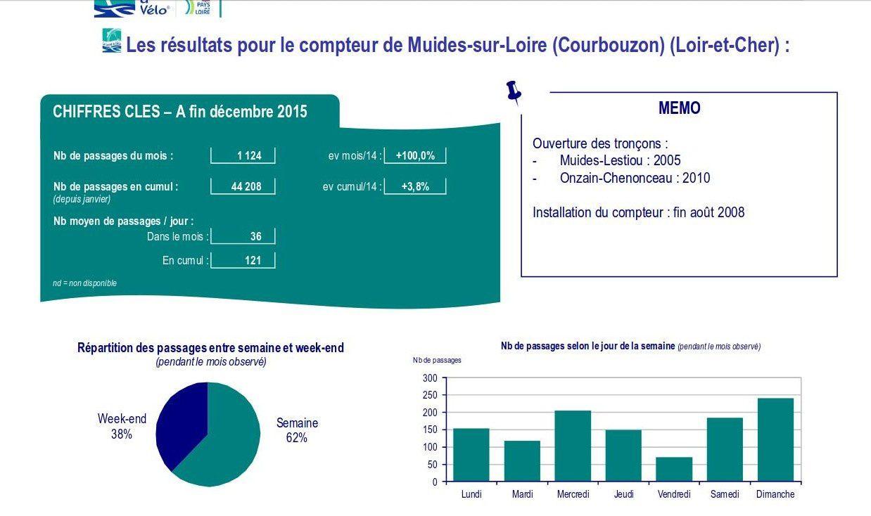 Loire à vélo : Le compteur de Muides sur Loire indique un pic de fréquentation de mille passages au mois d'août !