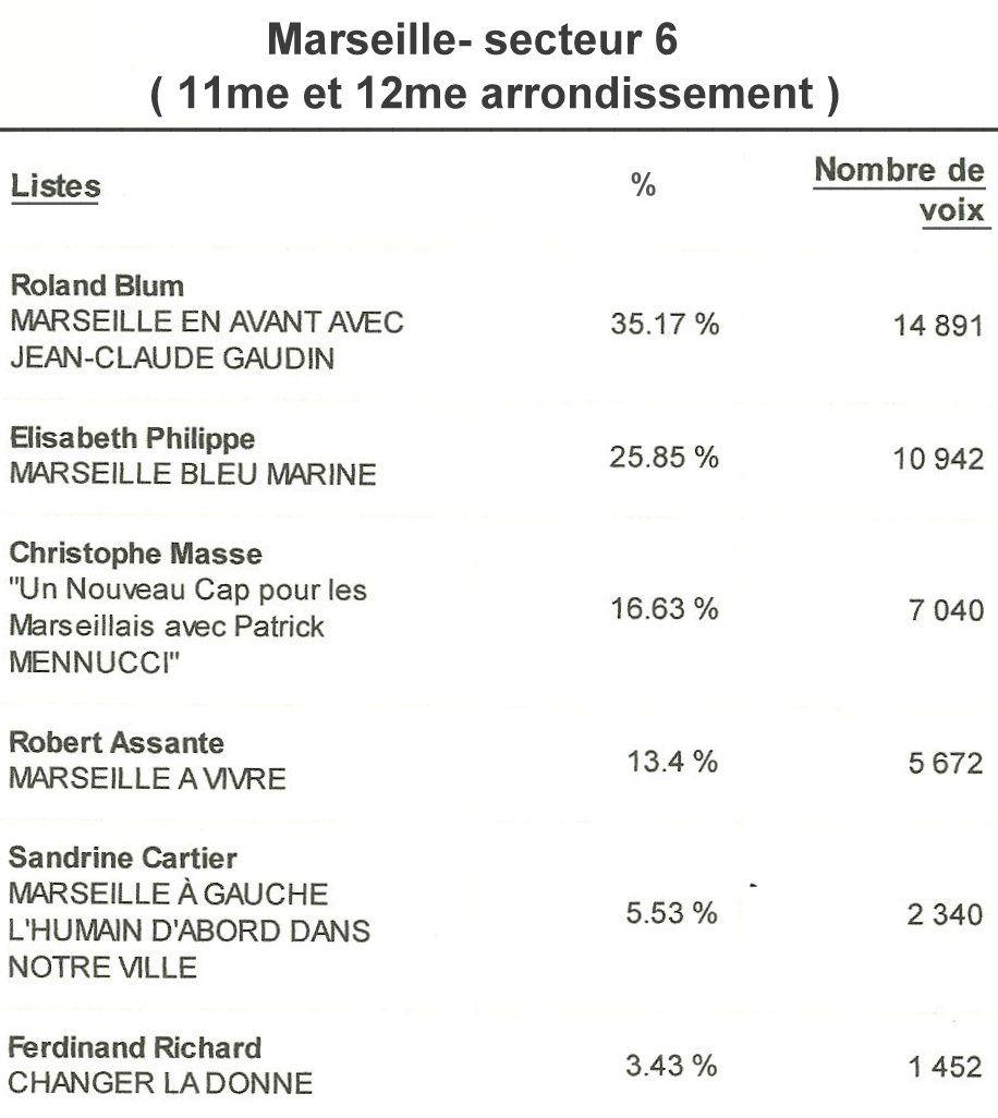 Marseille : Elections municipales 2014 - les résultats du premier tour