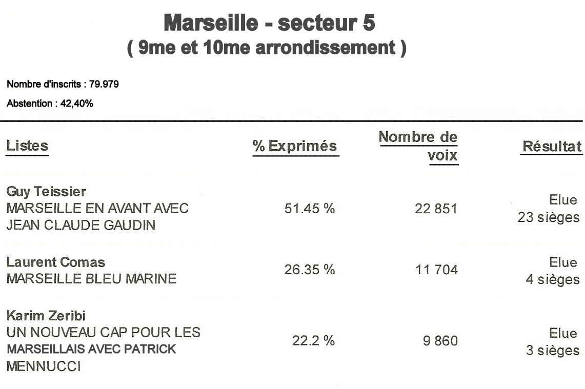 Marseille : Elections municipales 2014 - résultats du second tour