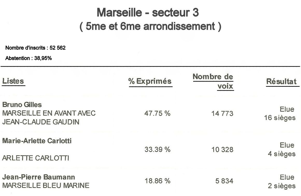 Elections municipales 2014 - résultats du second tour à Marseille