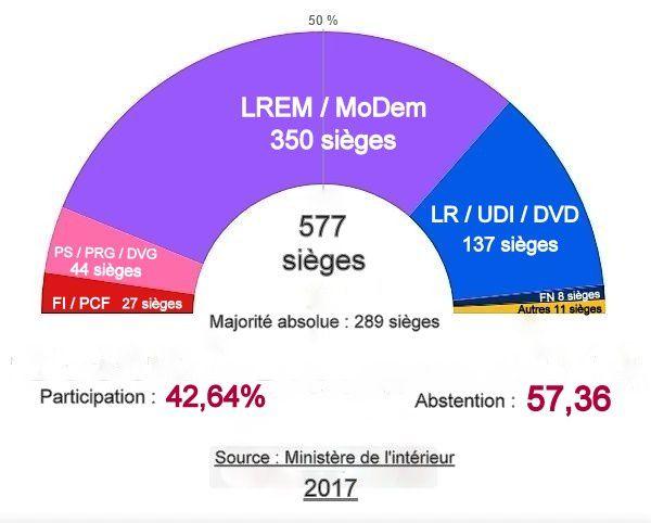 Élections législatives 2017 : Résultats définitifs