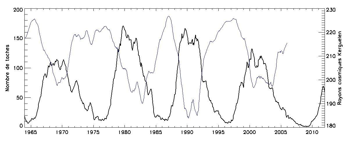 Evolution du flux cosmique (en bleu) et des taches solaires (en noir): (extrait sur site de l'observatoire de Paris)