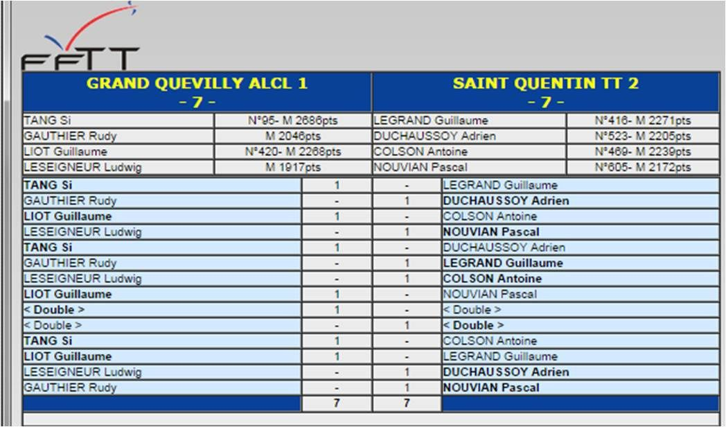 J1 premi re journ e de la premi re phase de n2f les r sultats des autres quipes le blog de - Grand quevilly tennis de table ...