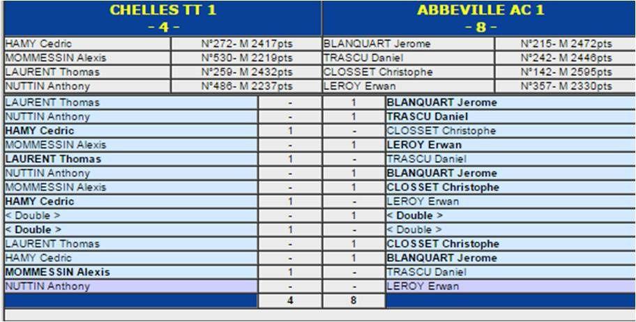 J4: les résultats des autres équipes