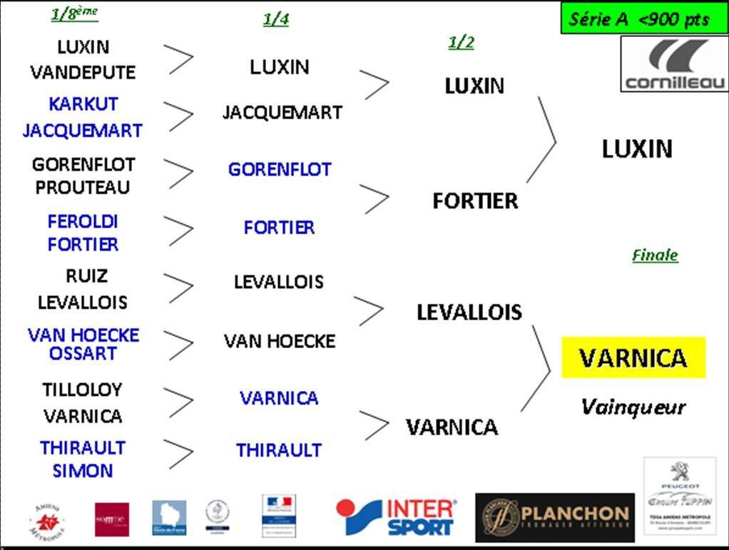 LE BILAN DU TOURNOI NATIONAL 2016 DE L'AMIENS SPORT TENNIS DE TABLE