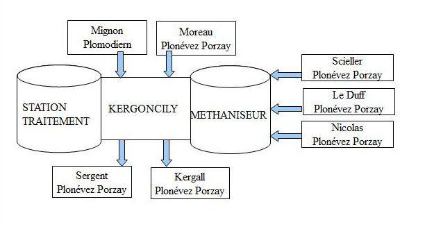 Regroupement d'élevages Kergoncily - Observations de BDZE à l'enquête publique