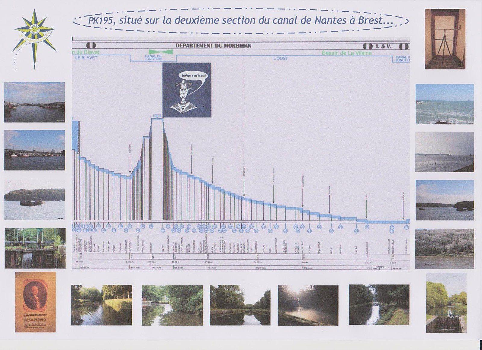 changer les photos pour promouvoir défic sur le 2ème bief de partage du canal de nantes à Brest  !
