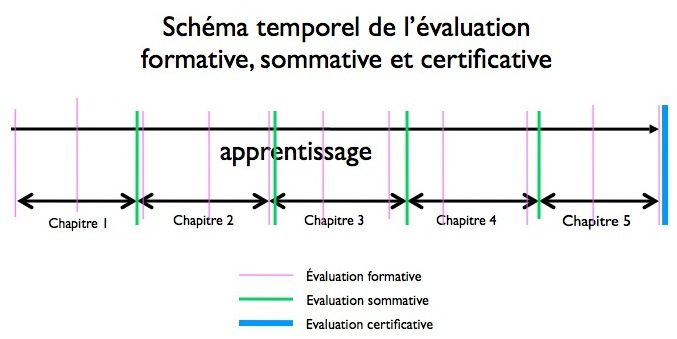 Evaluations sommatives