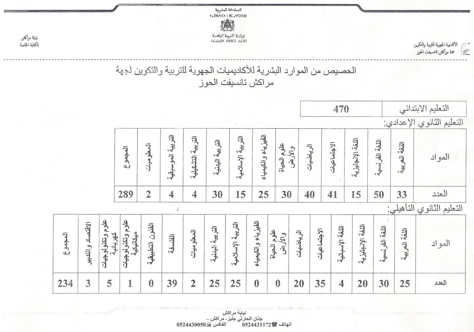 الحركة المحلية 2013 نيابة مراكش