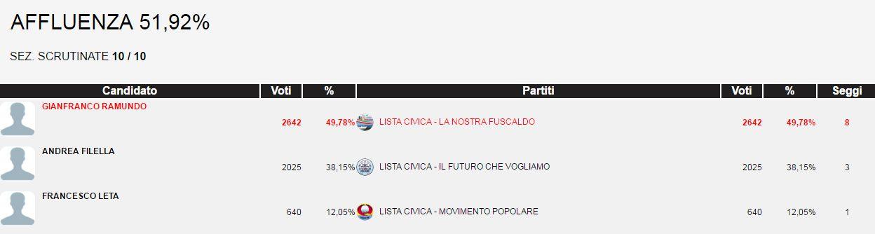 FUSCALDO : RAMUNDO DI NUOVO SINDACO CON QUASI IL 50% DEI VOTI