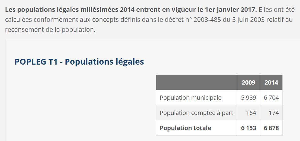 Population de St Aubin de Médoc