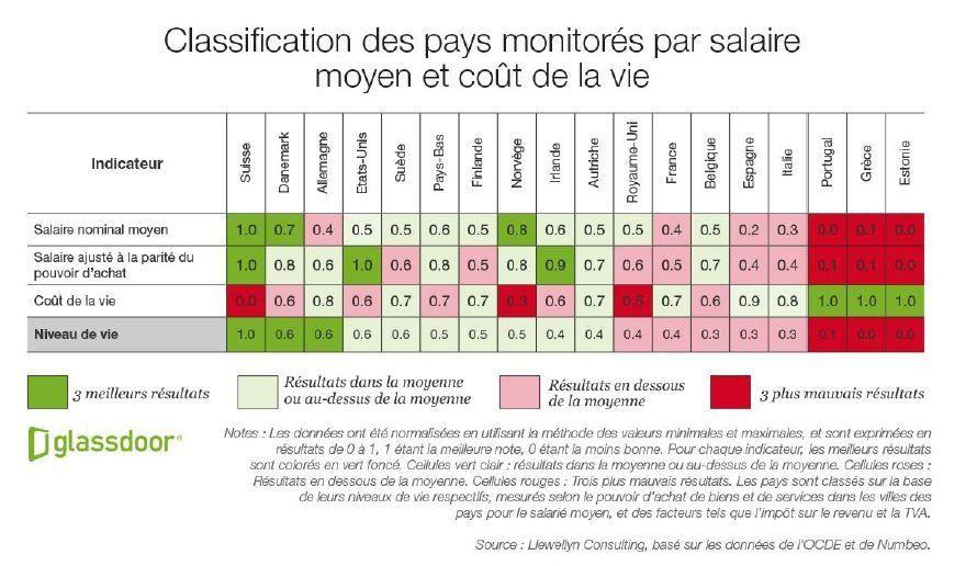 Salaires, coût de la vie... la France est très mal classée en Europe