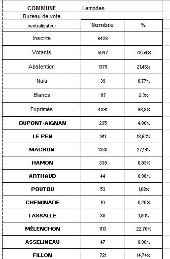 Résultats du premier tour de l'élection Présidentielle 2017 à Lempdes (tous bureaux confondus)