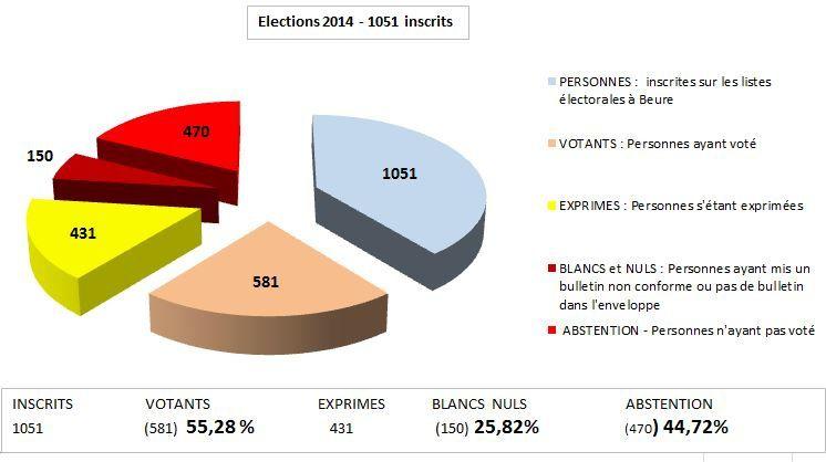 Résultats des élections à Beure ...