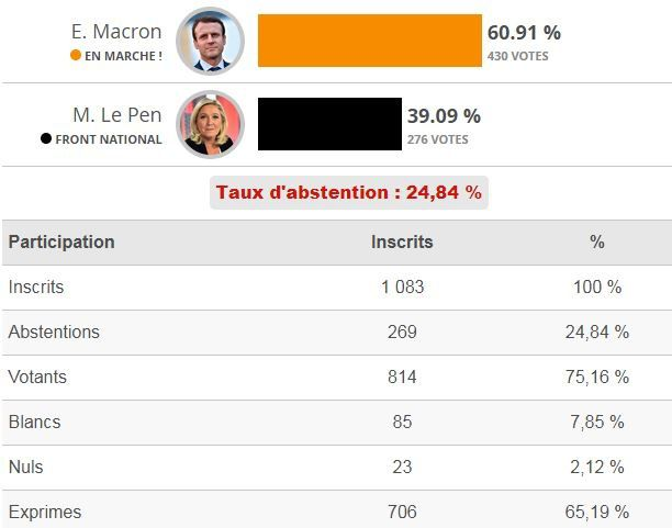 PRESIDENTIELLES 2017 : Résultats second tour : BEURE