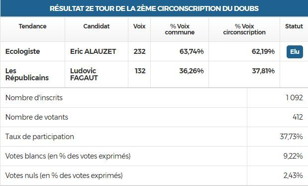 BEURE : Resultat Election Législative 2017 - Second tour