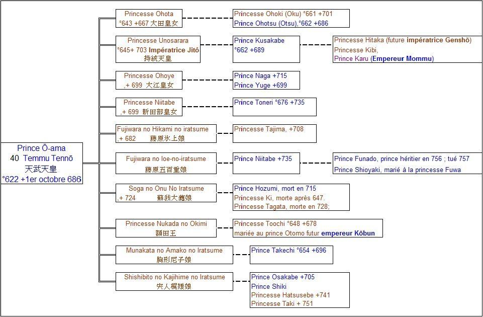 Epouses et descendance de l'Empereur Têmmu