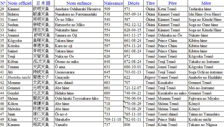 XIX- Période Asuka   飛鳥時代