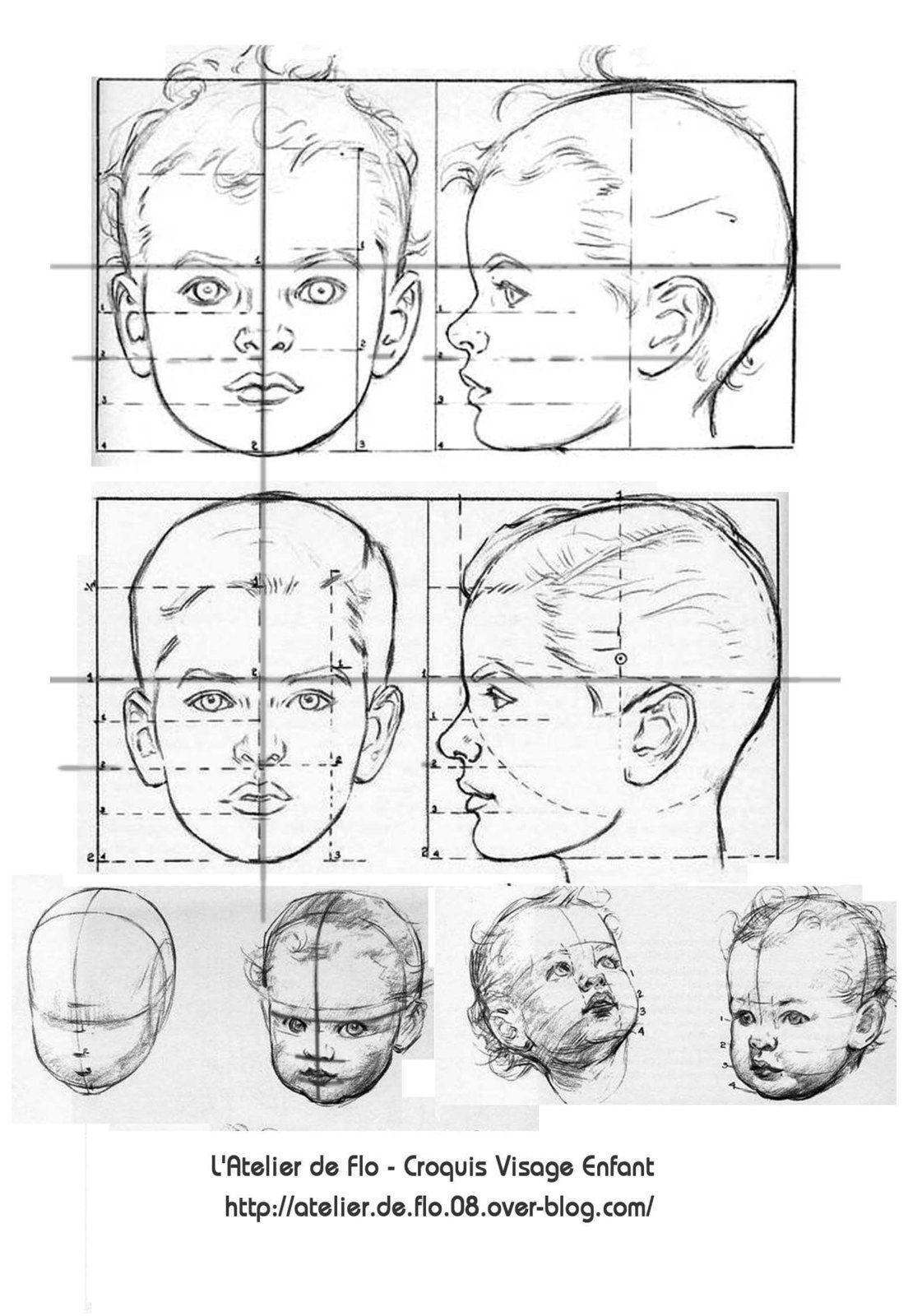 Base du dessin du portrait Enfant