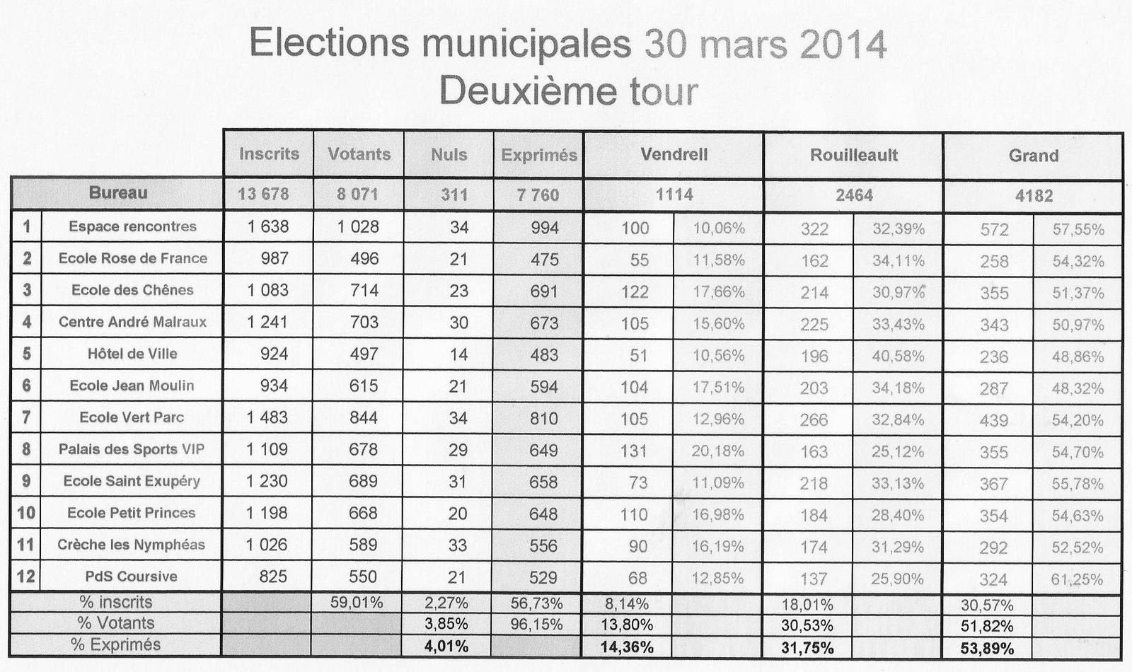 r sultats des lections municipales du 23 mars 2014 claude privat. Black Bedroom Furniture Sets. Home Design Ideas