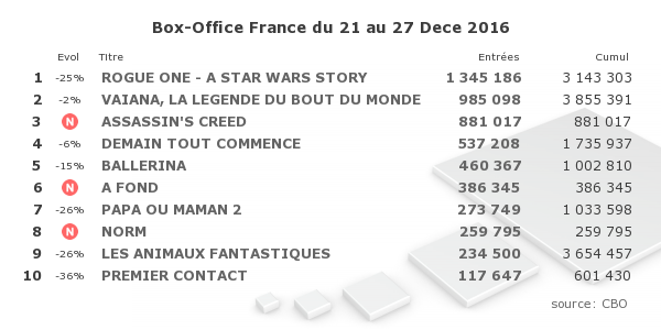 Copyright CBO - Box Office