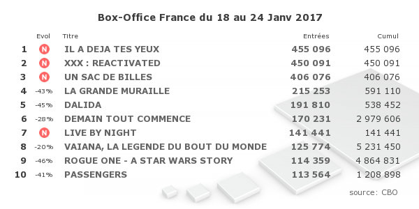 Le Box Office de la semaine