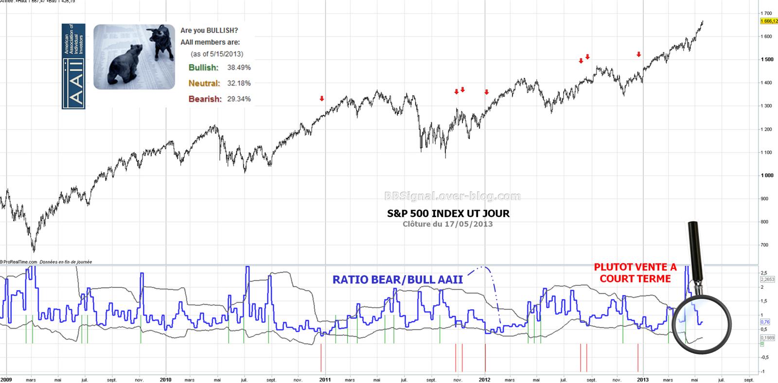 Les indicateurs de sentiment au 17 mai 2013