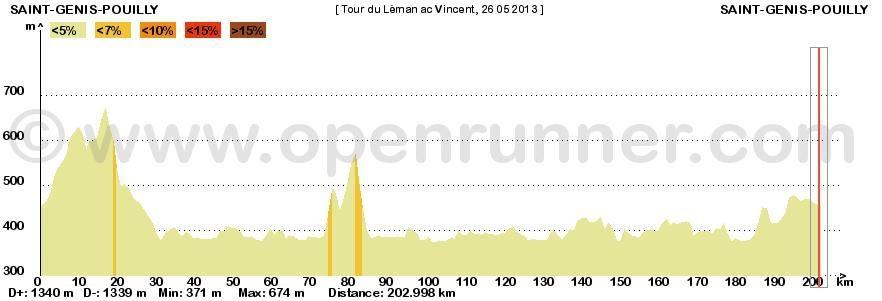 Profil altimétrique: toujours aussi plat. C'était le but, puisqu'on ne pouvait pas rouler en altitude - le cyclo 'Phonak' nous a indiqué s'être pris deux fois la grêle aujourd'hui au-dessus de Lausanne... à 800m d'altitude seulement !
