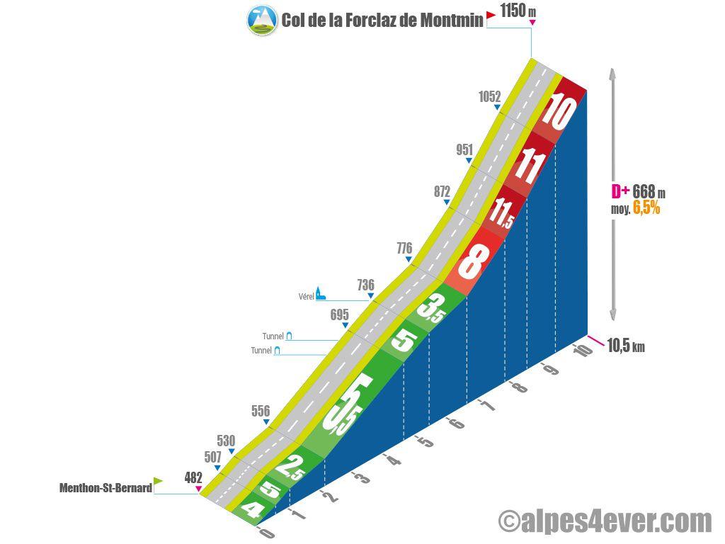 Profil du col de la Forclaz de Montmin (source: Alpes4Ever)