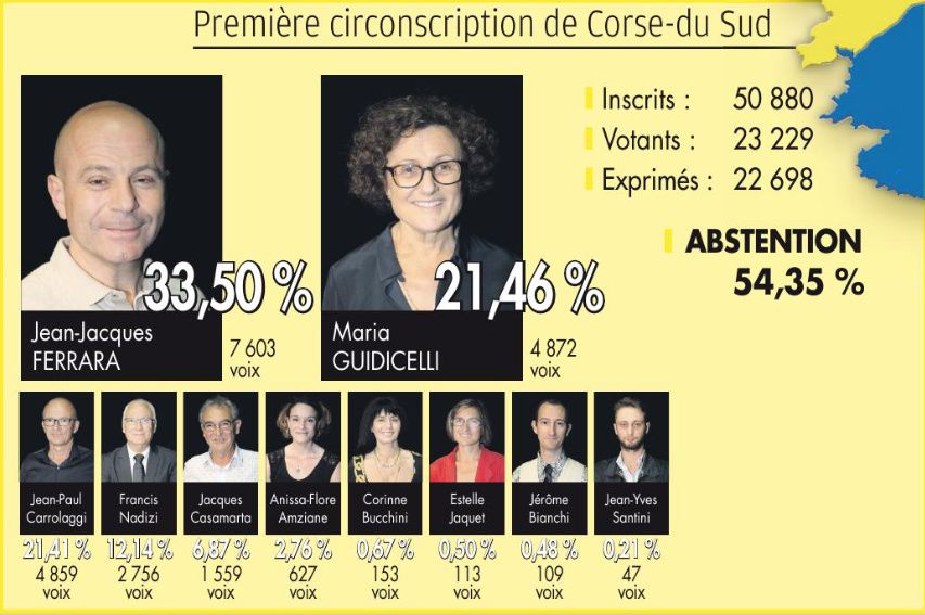 Résultats de l'ensemble de la circonscription.