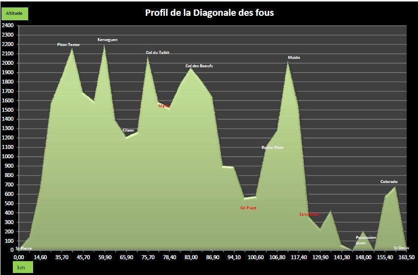 Objectif : Grand Raid de la Réunion 2013