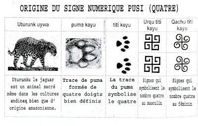 Le svastika comme nombre 4