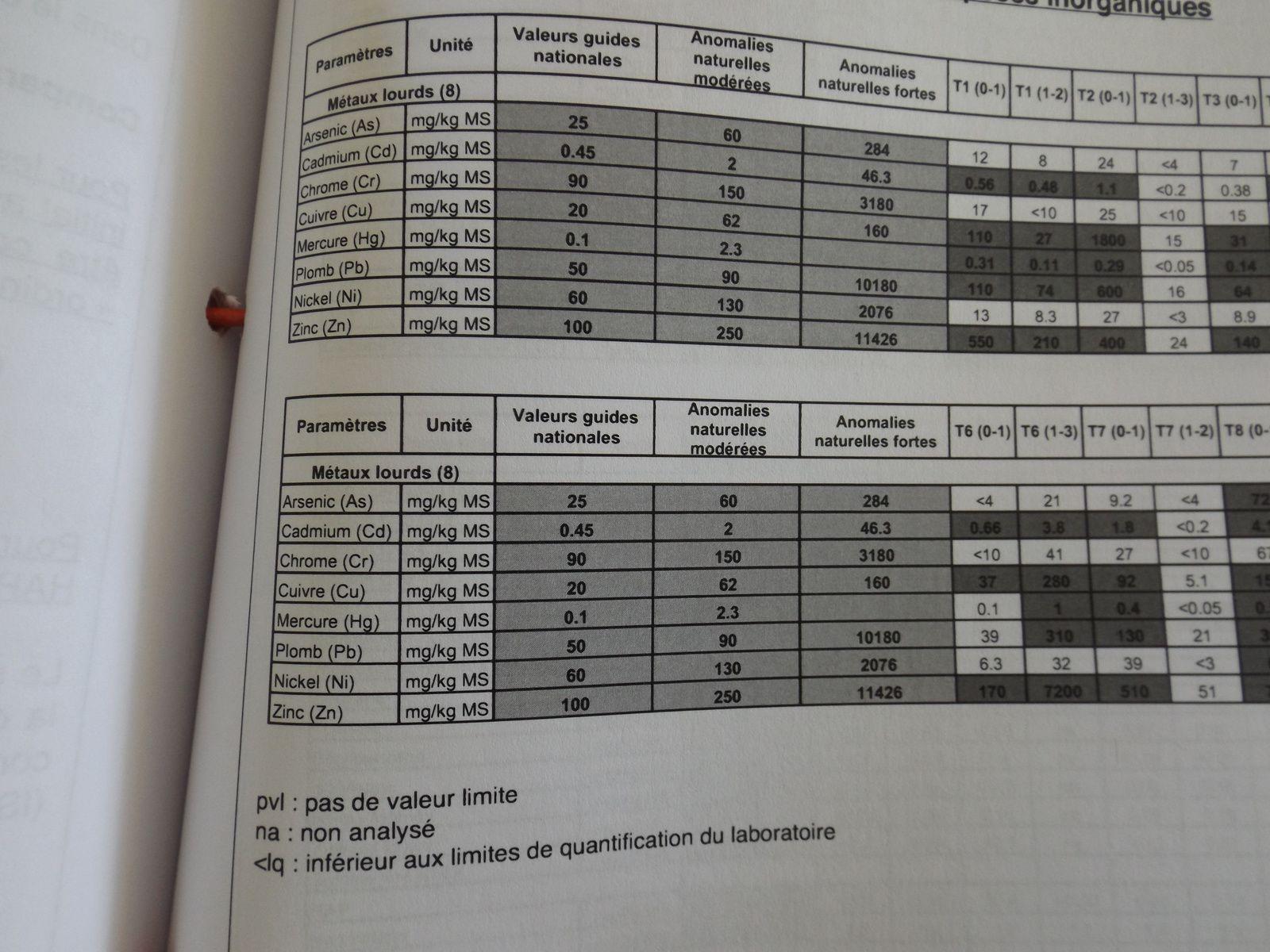 Martignas-sur-Jalle : des déchets du BTP sur l'ex-décharge