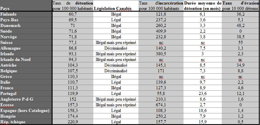 Source Ministère de la Justice Chiffres clés 2013, chiffres 2010-2011 remis en forme par moi-même