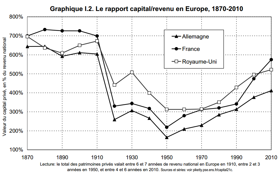Source http://piketty.pse.ens.fr/fr/capital21c