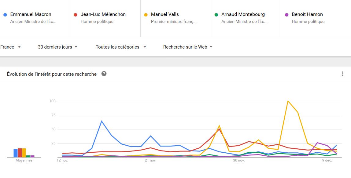 """Google trend """"gauche"""" sur 30 jours"""