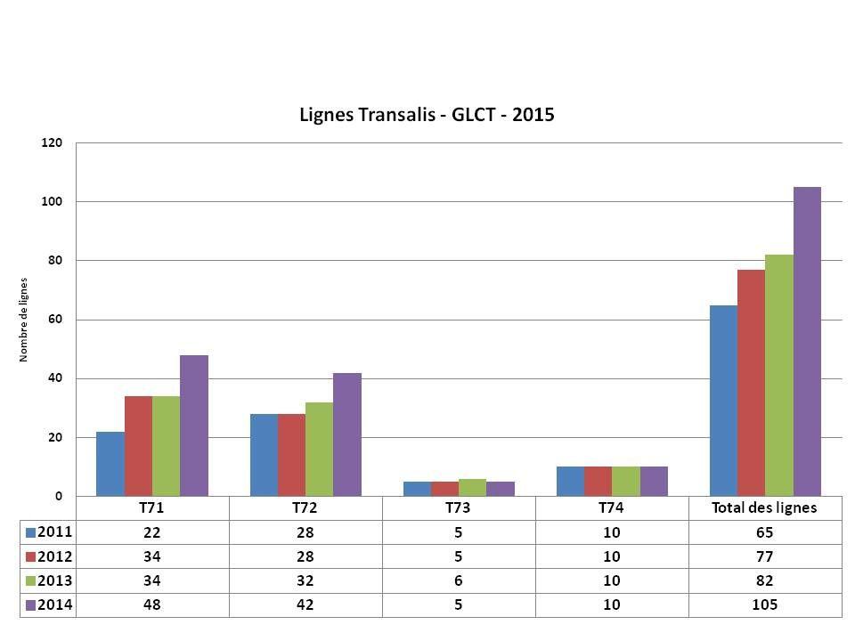 """Statistiques 2014 fréquentations des lignes Transalis """"Transports Collectifs Transfrontaliers"""" (TCT)"""