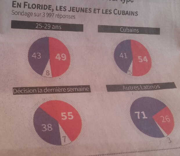 Le vote latino en Floride