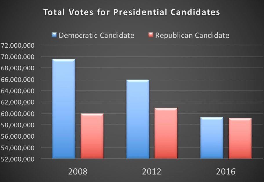 Le vote populaire