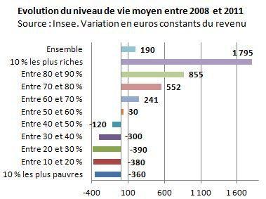La France populaire décroche sec depuis 2008