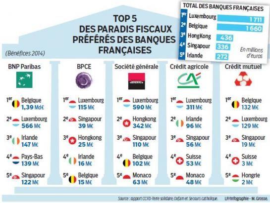 Paradis fiscaux: bingo pour les banques françaises