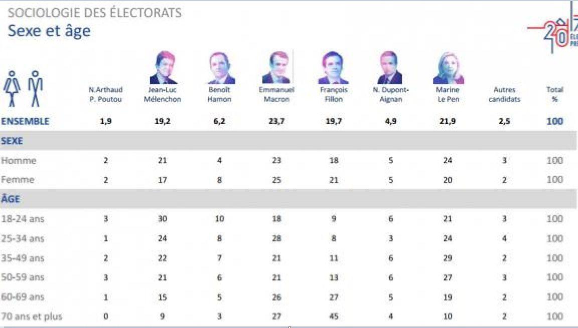 Présidentielle: qui a voté quoi au premier tour?