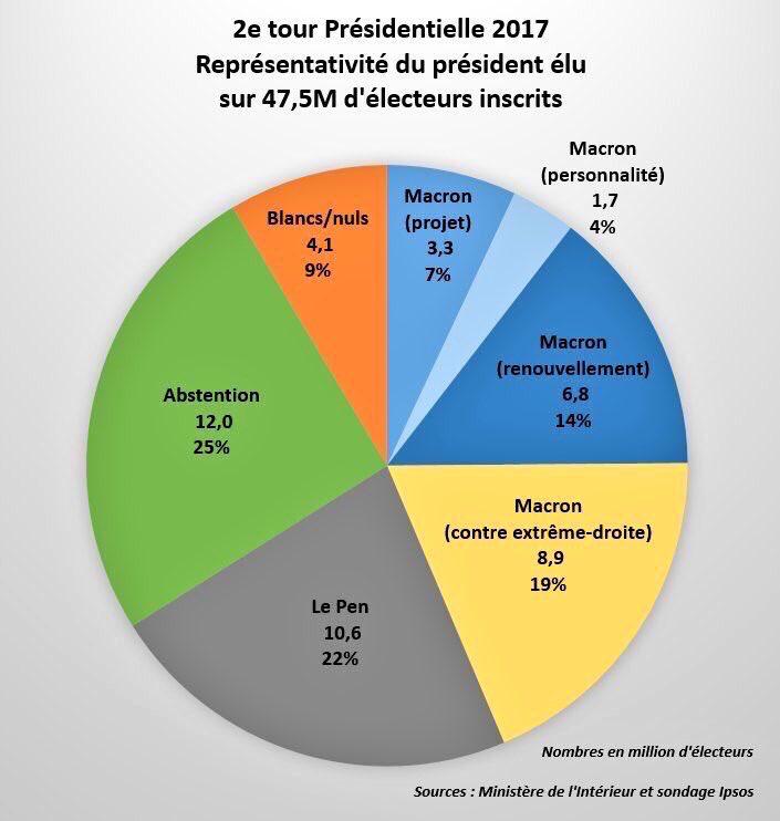 Sondage et réalités de la société française