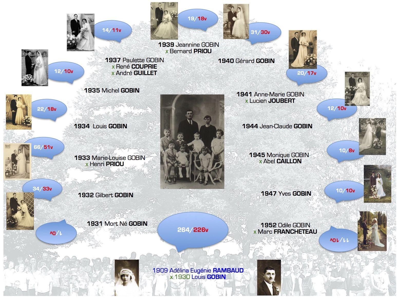 "8.7. Adélina ""Eugénie"" Adélaïde RAMBAUD, Descendant(e) de Louis VI de FRANCE 1909-1993 &1930 Louis II Henri Marie Joseph GOBIN, Héritier de la Branche GOBIN (VIEILLEVIGNE 44) 1906-1995"
